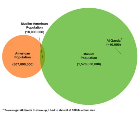 Muslim Population Venn Diagram